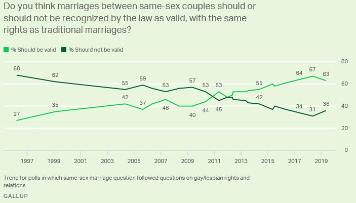 Gallup poll of attitudes toward same-sex marriage 1997 to present.