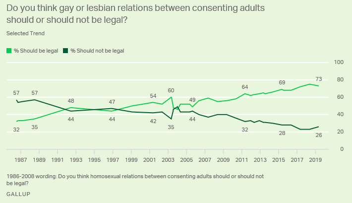 Gallup poll of attitudes toward gay or lesbian relations between consenting adults 1987 to present.
